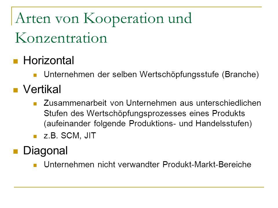Arten von Kooperation und Konzentration Horizontal Unternehmen der selben Wertschöpfungsstufe (Branche) Vertikal Zusammenarbeit von Unternehmen aus un