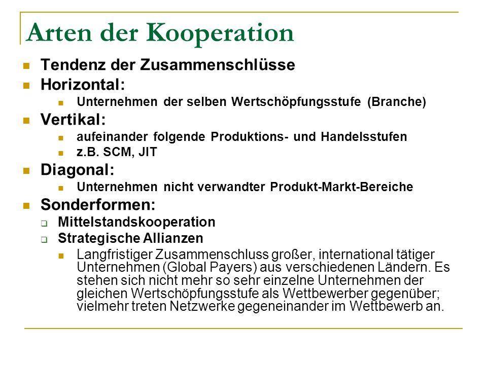 Arten der Kooperation Tendenz der Zusammenschlüsse Horizontal: Unternehmen der selben Wertschöpfungsstufe (Branche) Vertikal: aufeinander folgende Produktions- und Handelsstufen z.B.