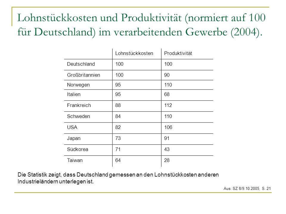 Lohnstückkosten und Produktivität (normiert auf 100 für Deutschland) im verarbeitenden Gewerbe (2004). LohnstückkostenProduktivität Deutschland100 Gro