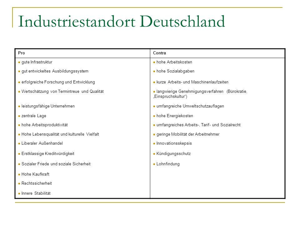 Industriestandort Deutschland ProContra gute Infrastruktur hohe Arbeitskosten gut entwickeltes Ausbildungssystem hohe Sozialabgaben erfolgreiche Forsc