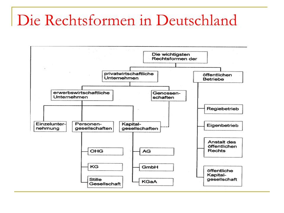Die Rechtsformen in Deutschland