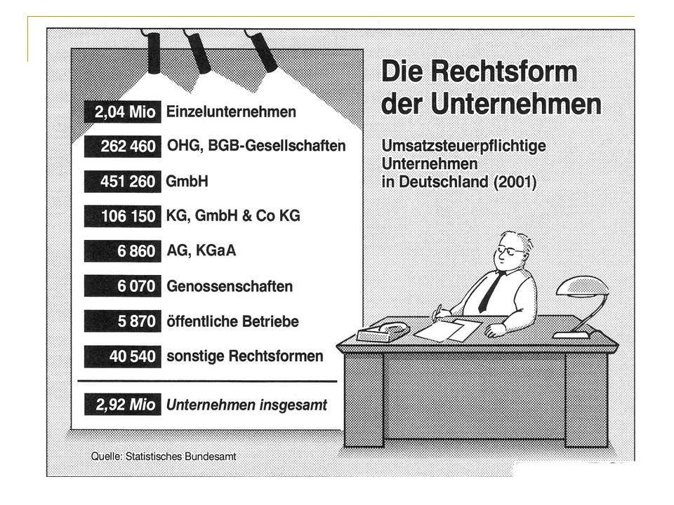 Rechtsform der Unternehmen 9 Umsatzsteuerpflichtige Unternehmen