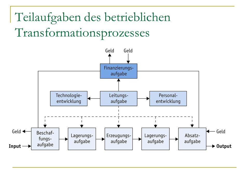 Teilaufgaben des betrieblichen Transformationsprozesses