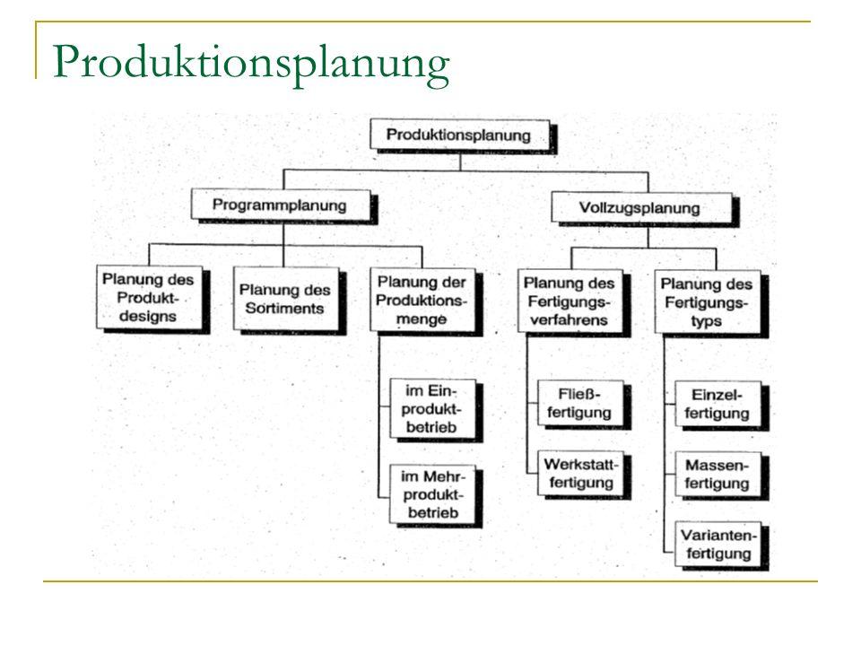 Produktionsplanung