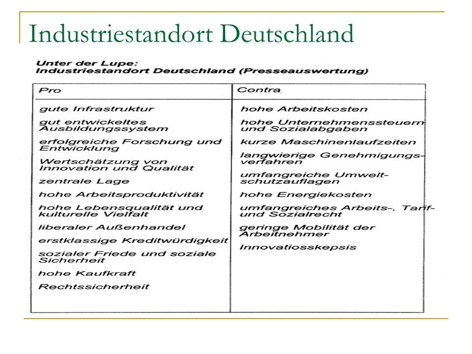 Industriestandort Deutschland