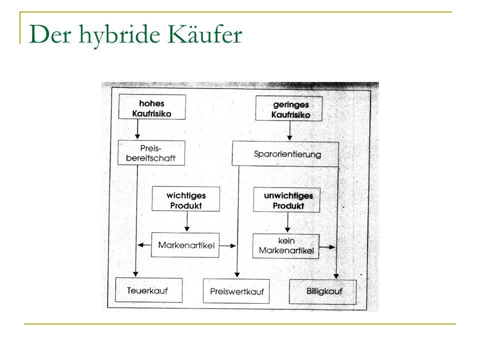 Der hybride Käufer