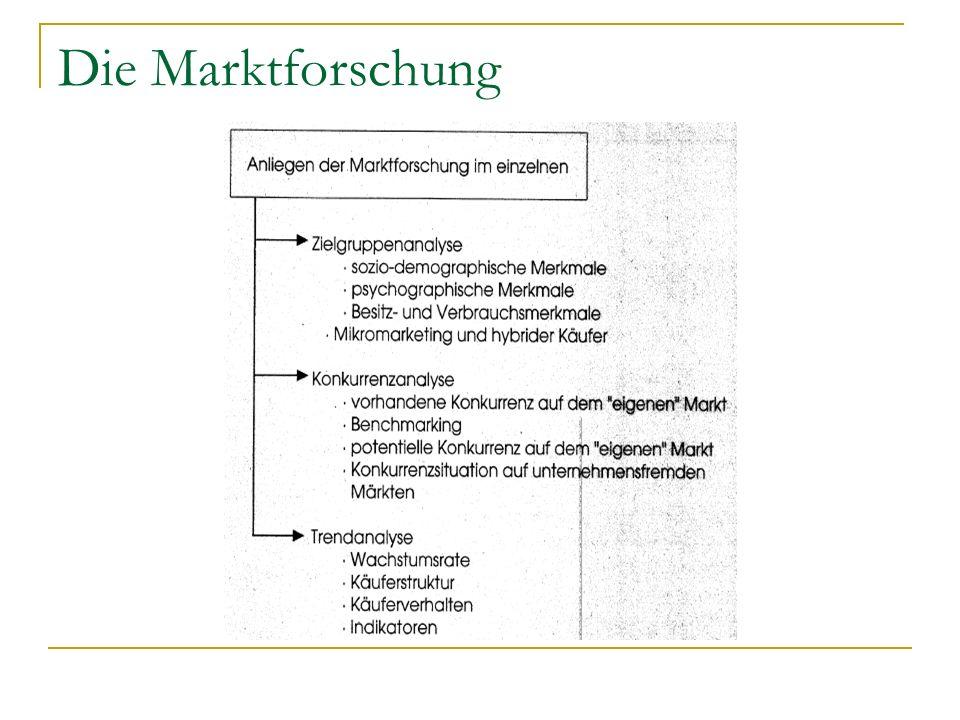 Die Marktforschung