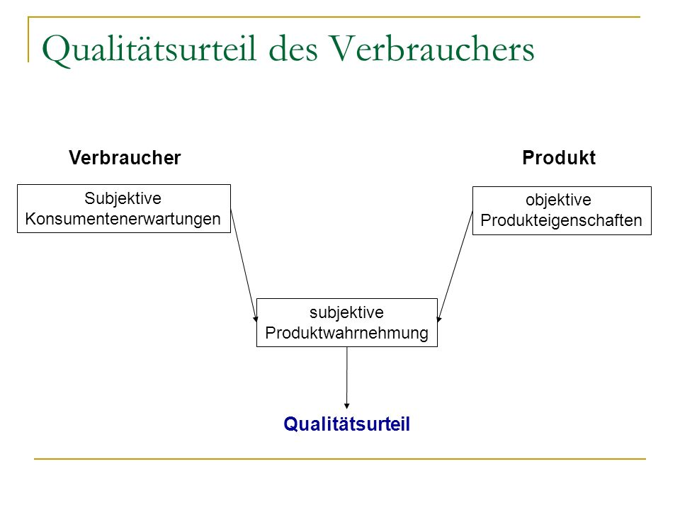 Qualitätsurteil des Verbrauchers Subjektive Konsumentenerwartungen subjektive Produktwahrnehmung objektive Produkteigenschaften VerbraucherProdukt Qua