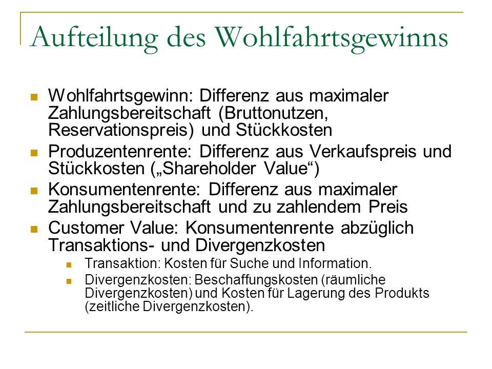 Aufteilung des Wohlfahrtsgewinns Wohlfahrtsgewinn: Differenz aus maximaler Zahlungsbereitschaft (Bruttonutzen, Reservationspreis) und Stückkosten Produzentenrente: Differenz aus Verkaufspreis und Stückkosten (Shareholder Value) Konsumentenrente: Differenz aus maximaler Zahlungsbereitschaft und zu zahlendem Preis Customer Value: Konsumentenrente abzüglich Transaktions- und Divergenzkosten Transaktion: Kosten für Suche und Information.