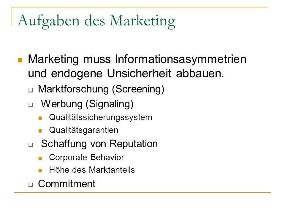 Aufgaben des Marketing Marketing muss Informationsasymmetrien und endogene Unsicherheit abbauen. Marktforschung (Screening) Werbung (Signaling) Qualit