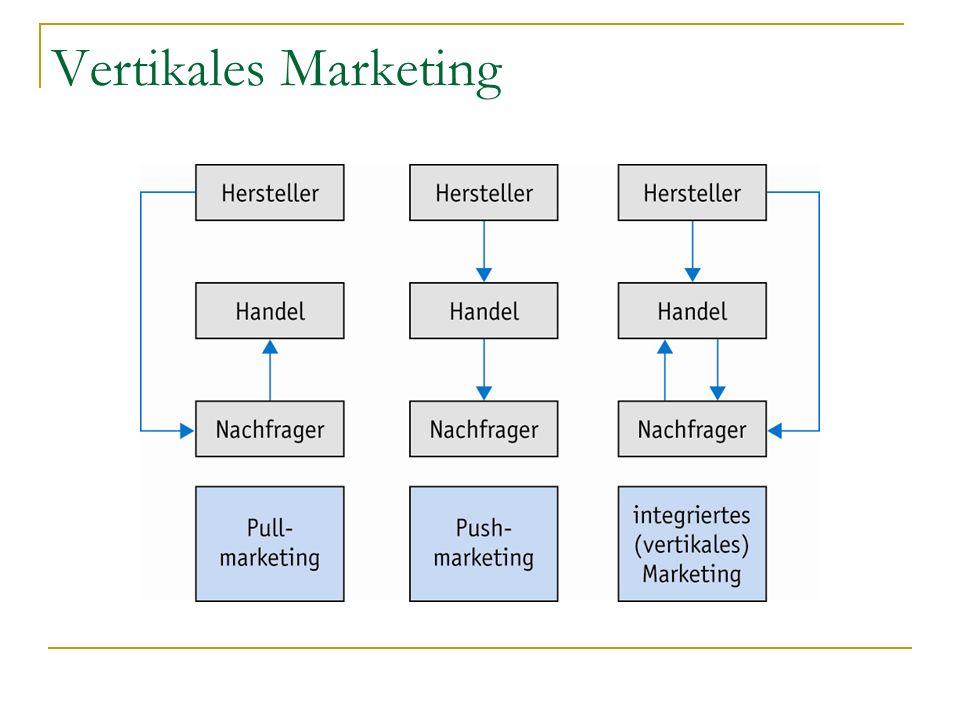 Vertikales Marketing