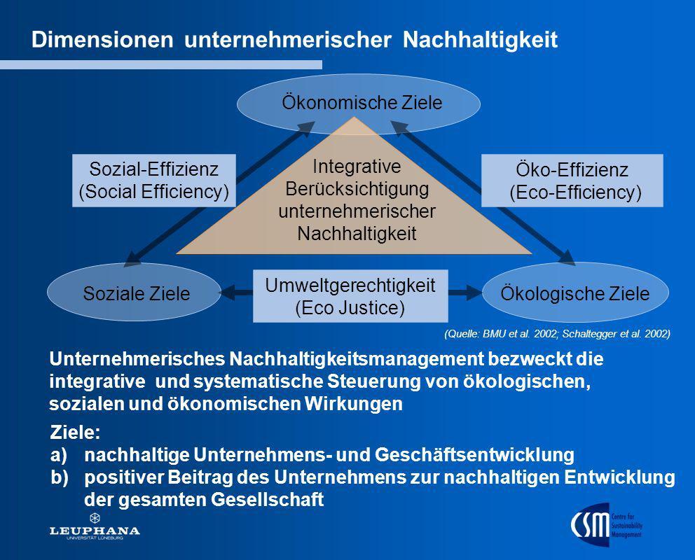 Soziale Ziele Integrative Berücksichtigung unternehmerischer Nachhaltigkeit Dimensionen unternehmerischer Nachhaltigkeit Umweltgerechtigkeit (Eco Just
