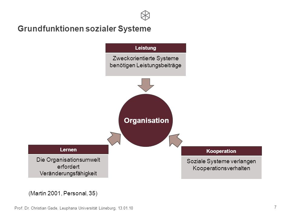 Grundfunktionen sozialer Systeme 7 Prof. Dr. Christian Gade, Leuphana Universität Lüneburg, 13.01.10 Leistung Zweckorientierte Systeme benötigen Leist