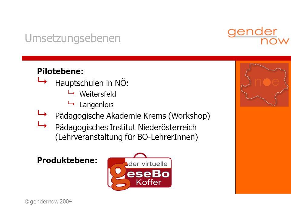 gendernow 2004 Umsetzungsebenen Pilotebene: Hauptschulen in NÖ: Weitersfeld Langenlois Pädagogische Akademie Krems (Workshop) Pädagogisches Institut Niederösterreich (Lehrveranstaltung für BO-LehrerInnen) Produktebene: