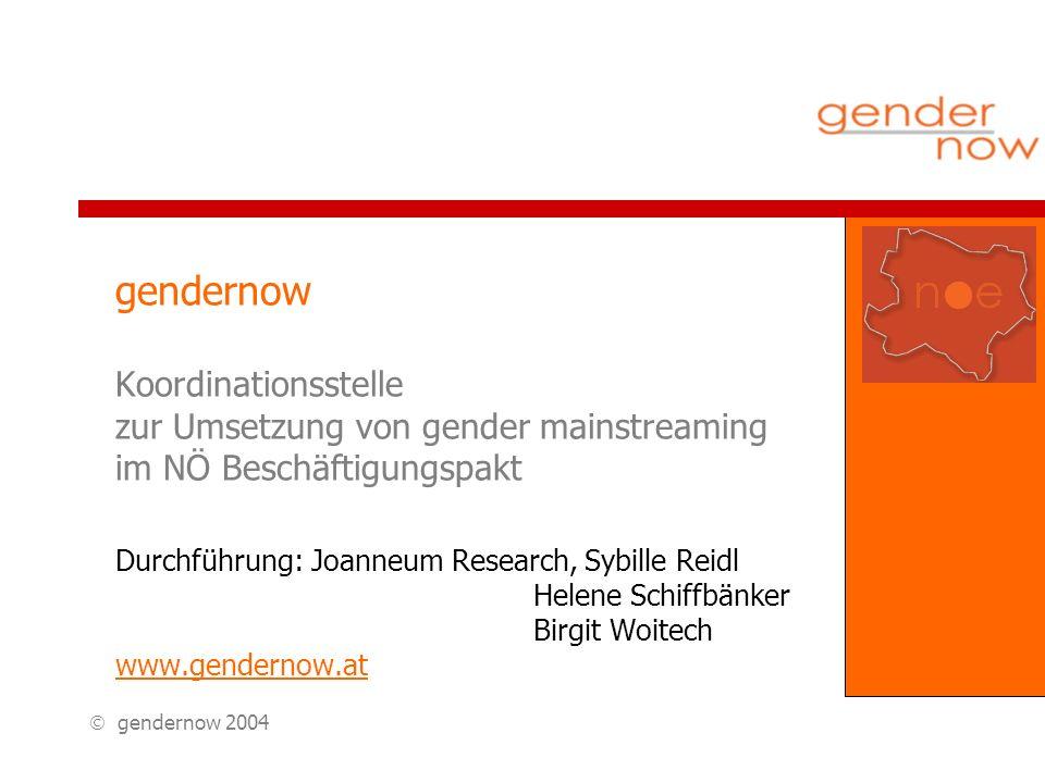 gendernow 2004 gendernow Koordinationsstelle zur Umsetzung von gender mainstreaming im NÖ Beschäftigungspakt Durchführung: Joanneum Research, Sybille Reidl Helene Schiffbänker Birgit Woitech www.gendernow.at