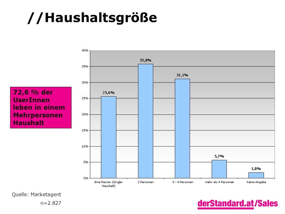 //Haushaltsgröße Quelle: Marketagent n=2.827 72,6 % der UserInnen leben in einem Mehrpersonen Haushalt