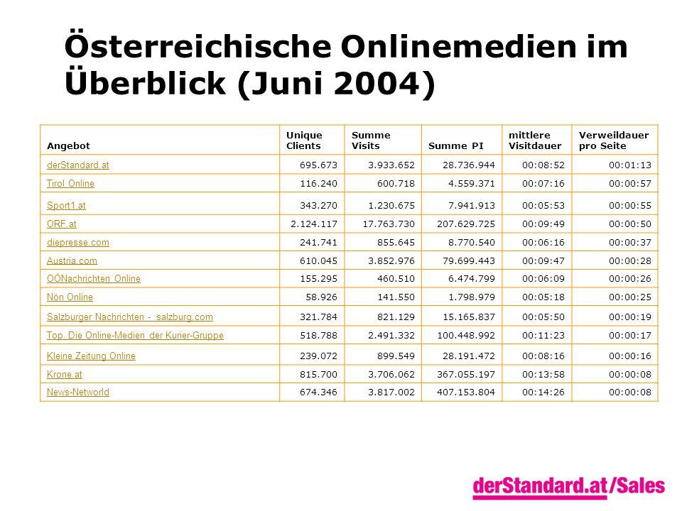 Angebot Unique Clients Summe VisitsSumme PI mittlere Visitdauer Verweildauer pro Seite derStandard.at 695.6733.933.65228.736.94400:08:5200:01:13 Tirol