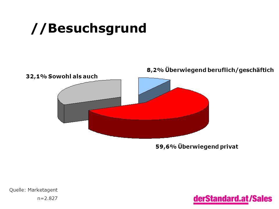 Quelle: Marketagent n=2.827 //Besuchsgrund 8,2% Überwiegend beruflich/geschäftich 59,6% Überwiegend privat 32,1% Sowohl als auch