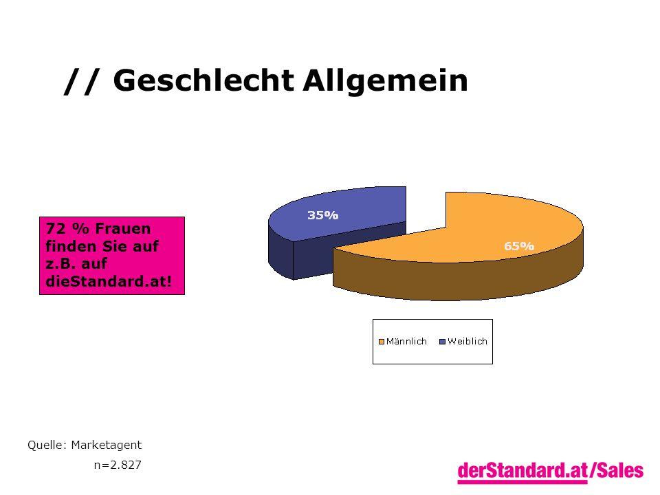 // Geschlecht Allgemein 72 % Frauen finden Sie auf z.B. auf dieStandard.at! Quelle: Marketagent n=2.827