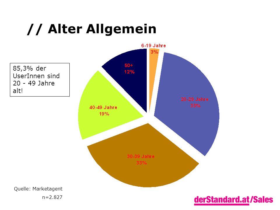 // Alter Allgemein 85,3% der UserInnen sind 20 - 49 Jahre alt! Quelle: Marketagent n=2.827