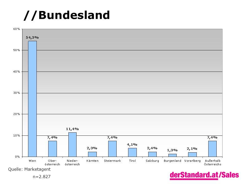 Quelle: Marketagent n=2.827 //Bundesland