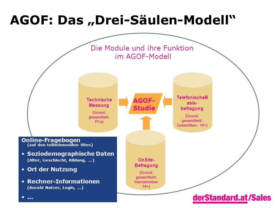 AGOF: Das Drei-Säulen-Modell Die Module und ihre Funktion im AGOF-Modell Technische Messung (Grund- gesamtheit: PCs) TelefonischeB asis- befragung (Grund- gesamtheit: Gesamtbev.