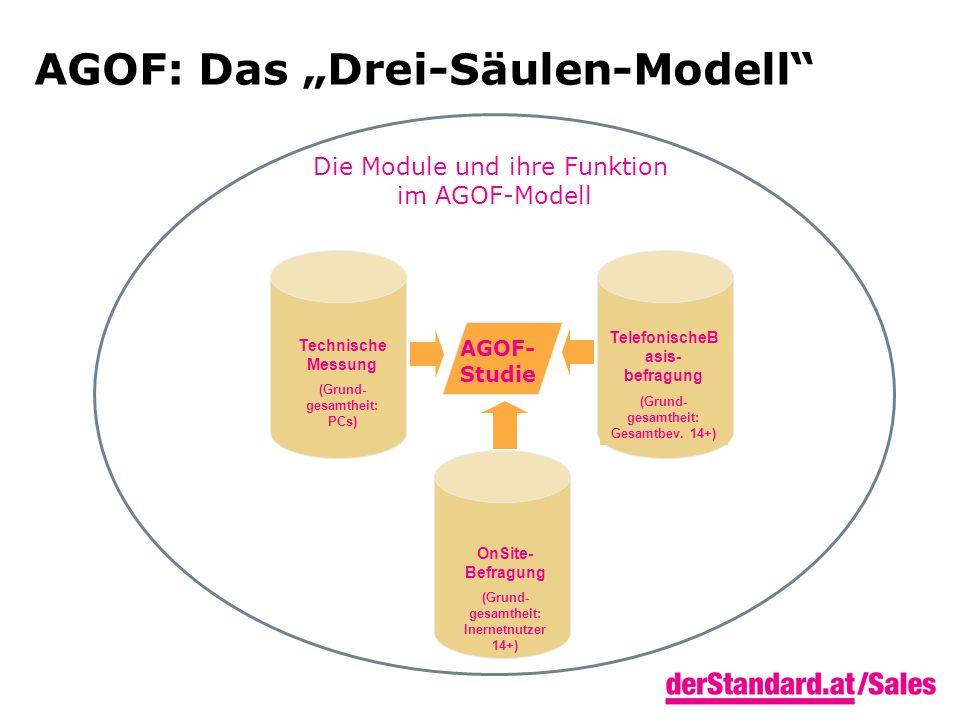 AGOF: Das Drei-Säulen-Modell Die Module und ihre Funktion im AGOF-Modell Technische Messung (Grund- gesamtheit: PCs) TelefonischeB asis- befragung (Gr