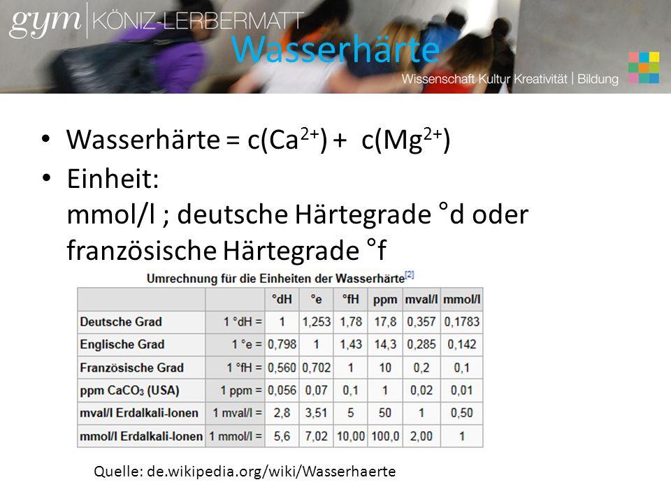 Wasserhärte Wasserhärte = c(Ca 2+ ) + c(Mg 2+ ) Einheit: mmol/l ; deutsche Härtegrade °d oder französische Härtegrade °f Je nach Region sehr unterschiedlich hartes Wasser, je nach Herkunft