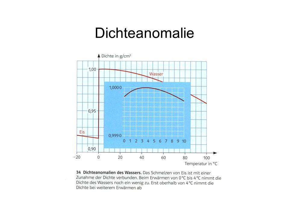 Dichteanomalie
