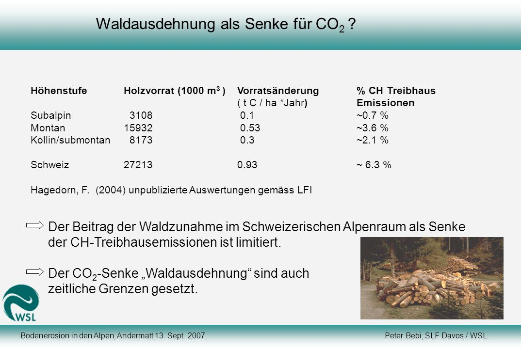 Waldausdehnung als Senke für CO 2 ? HöhenstufeHolzvorrat (1000 m 3 ) Vorratsänderung % CH Treibhaus ( t C / ha *Jahr)Emissionen Subalpin 3108 0.1~0.7
