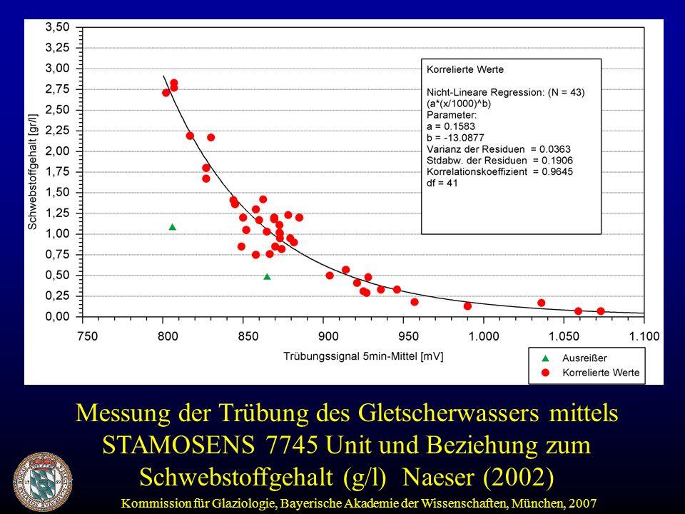 Messung der Trübung des Gletscherwassers mittels STAMOSENS 7745 Unit und Beziehung zum Schwebstoffgehalt (g/l) Naeser (2002)
