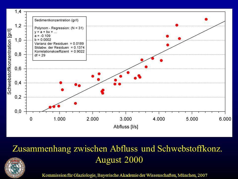 Kommission für Glaziologie, Bayerische Akademie der Wissenschaften, München, 2007 Zusammenhang zwischen Abfluss und Schwebstoffkonz.