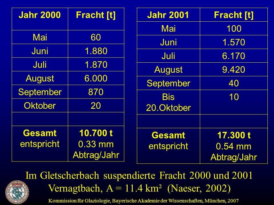 Kommission für Glaziologie, Bayerische Akademie der Wissenschaften, München, 2007 Jahr 2000Fracht [t] Mai60 Juni1.880 Juli1.870 August6.000 September870 Oktober20 Gesamt entspricht 10.700 t 0.33 mm Abtrag/Jahr Jahr 2001Fracht [t] Mai100 Juni1.570 Juli6.170 August9.420 September40 Bis 20.Oktober 10 Gesamt entspricht 17.300 t 0.54 mm Abtrag/Jahr Im Gletscherbach suspendierte Fracht 2000 und 2001 Vernagtbach, A = 11.4 km² (Naeser, 2002)