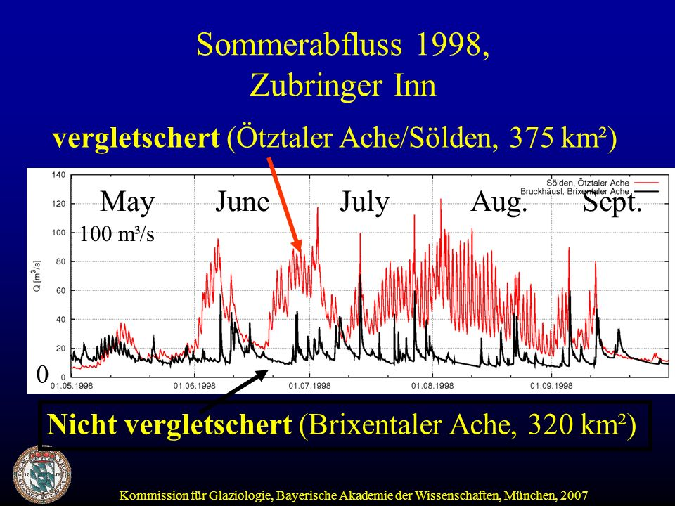 Nicht vergletschert (Brixentaler Ache, 320 km²) vergletschert (Ötztaler Ache/Sölden, 375 km²) Sommerabfluss 1998, Zubringer Inn May June July Aug. Sep