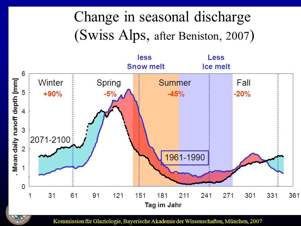Kommission für Glaziologie, Bayerische Akademie der Wissenschaften, München, 2007 Change in seasonal discharge (Swiss Alps, after Beniston, 2007 ).