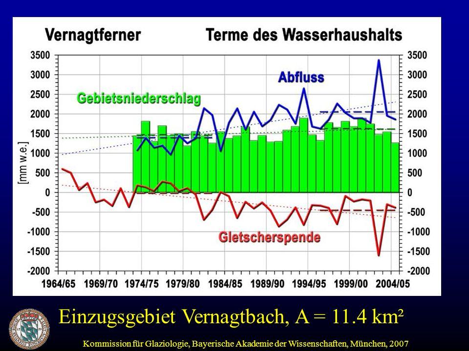 Kommission für Glaziologie, Bayerische Akademie der Wissenschaften, München, 2007 Seit Anfang 1970 Verdoppelung der Jahresabflüsse starke Zunahme der Tagesschwankungen Ausdünnen des Gletschers Beobachtete Folgen der Erwärmungsphase: