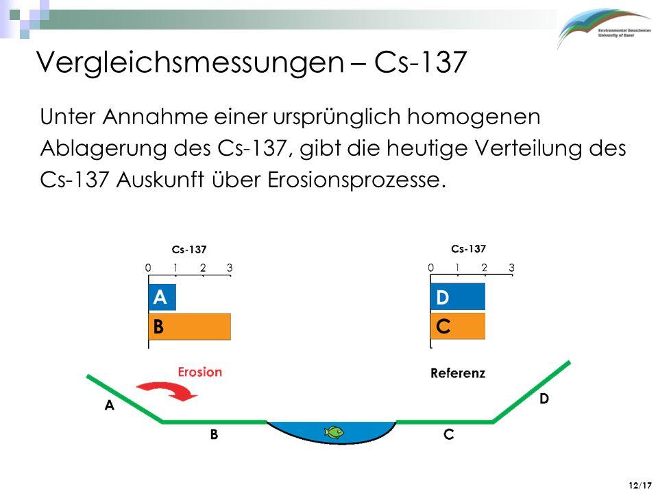12/17 Vergleichsmessungen – Cs-137 Unter Annahme einer ursprünglich homogenen Ablagerung des Cs-137, gibt die heutige Verteilung des Cs-137 Auskunft ü