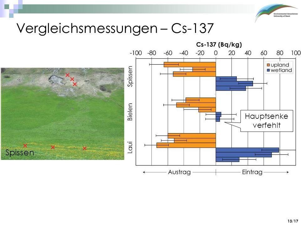 13/17 Bielen Laui Vergleichsmessungen – Cs-137 Hauptsenke verfehlt normiert auf Referenz: 137,2 ± 11.4 Bq/kg Proben 0 – 10 cm Cs-137 Daten bestätigen