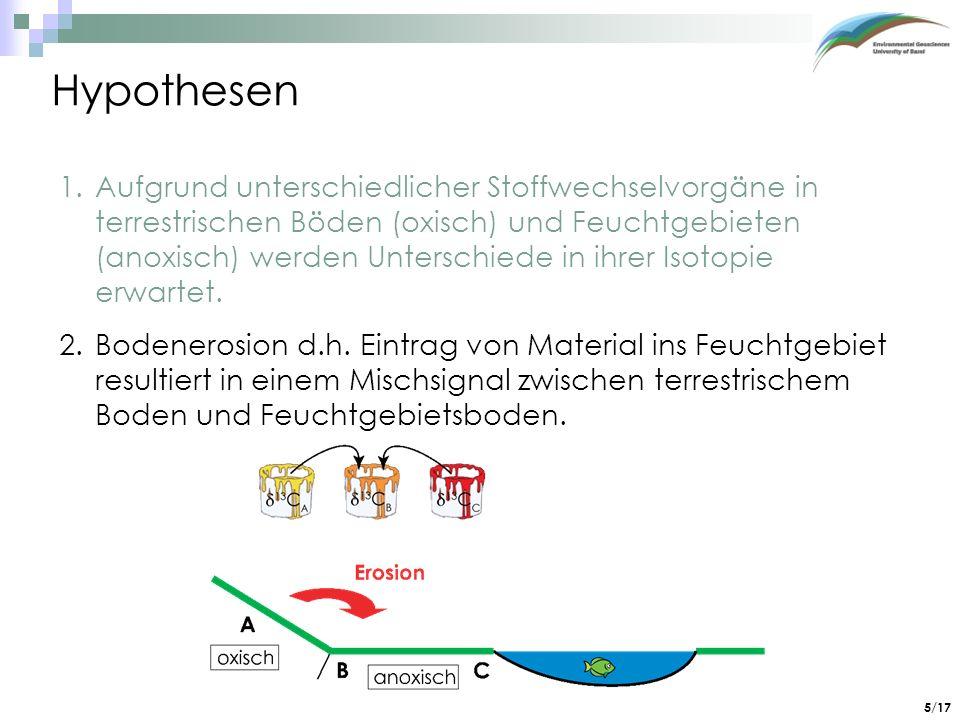 5/17 Hypothesen 1.Aufgrund unterschiedlicher Stoffwechselvorgäne in terrestrischen Böden (oxisch) und Feuchtgebieten (anoxisch) werden Unterschiede in