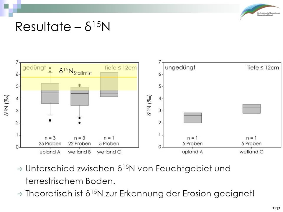 7/17 Unterschied zwischen δ 15 N von Feuchtgebiet und terrestrischem Boden. Theoretisch ist δ 15 N zur Erkennung der Erosion geeignet! Resultate – δ 1