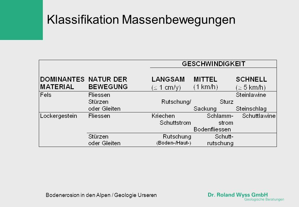 Bodenerosion in den Alpen / Geologie Urseren Klassifikation Massenbewegungen