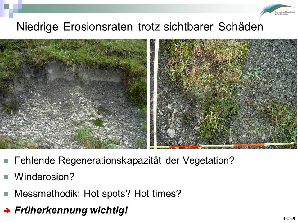 11/15 Niedrige Erosionsraten trotz sichtbarer Schäden Fehlende Regenerationskapazität der Vegetation? Winderosion? Messmethodik: Hot spots? Hot times?