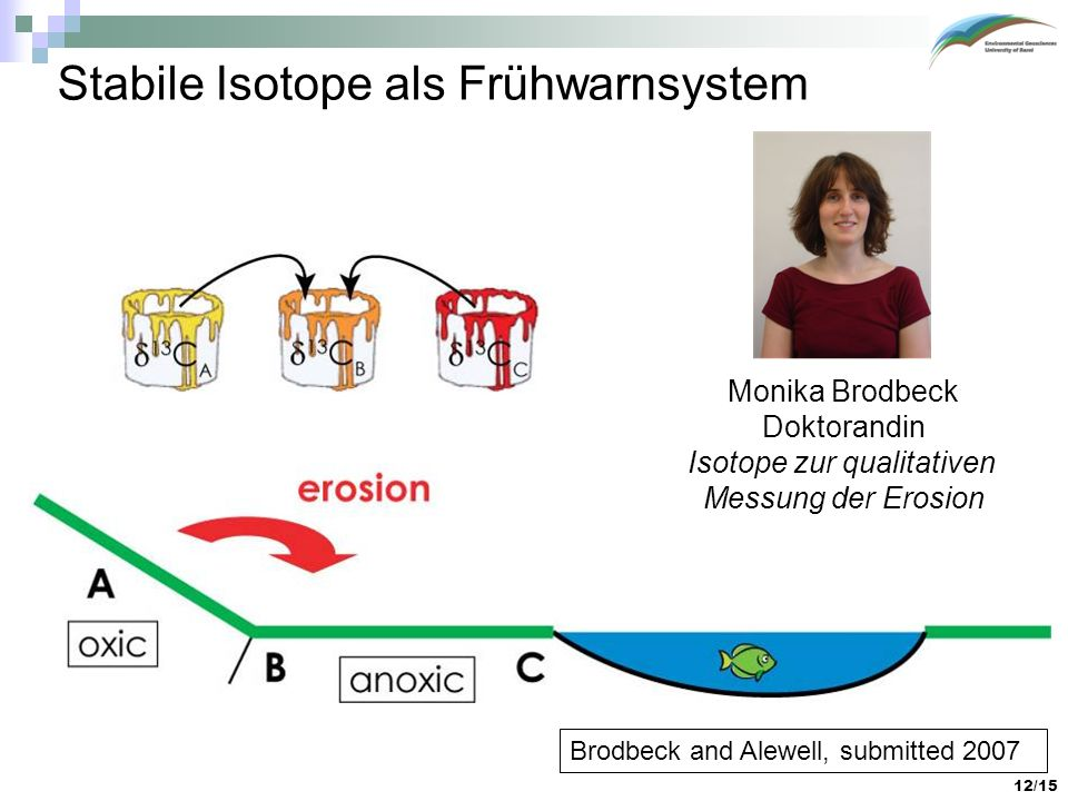 12/15 Stabile Isotope als Frühwarnsystem Brodbeck and Alewell, submitted 2007 Monika Brodbeck Doktorandin Isotope zur qualitativen Messung der Erosion