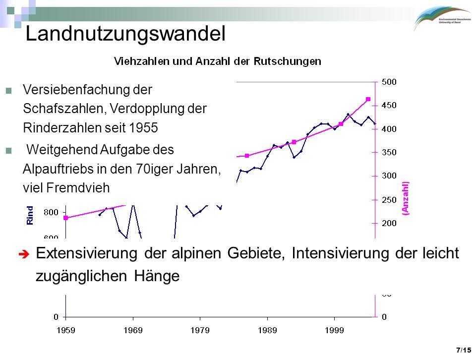 7/15 Landnutzungswandel Versiebenfachung der Schafszahlen, Verdopplung der Rinderzahlen seit 1955 Weitgehend Aufgabe des Alpauftriebs in den 70iger Ja