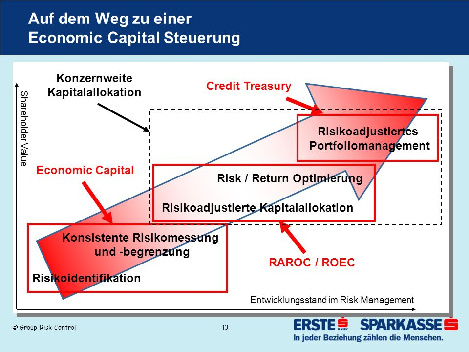 Group Risk Control 13 Auf dem Weg zu einer Economic Capital Steuerung Risikoidentifikation Konsistente Risikomessung und -begrenzung Risk / Return Optimierung Risikoadjustierte Kapitalallokation Risikoadjustiertes Portfoliomanagement Shareholder Value Entwicklungsstand im Risk Management Economic Capital RAROC / ROEC Credit Treasury Konzernweite Kapitalallokation