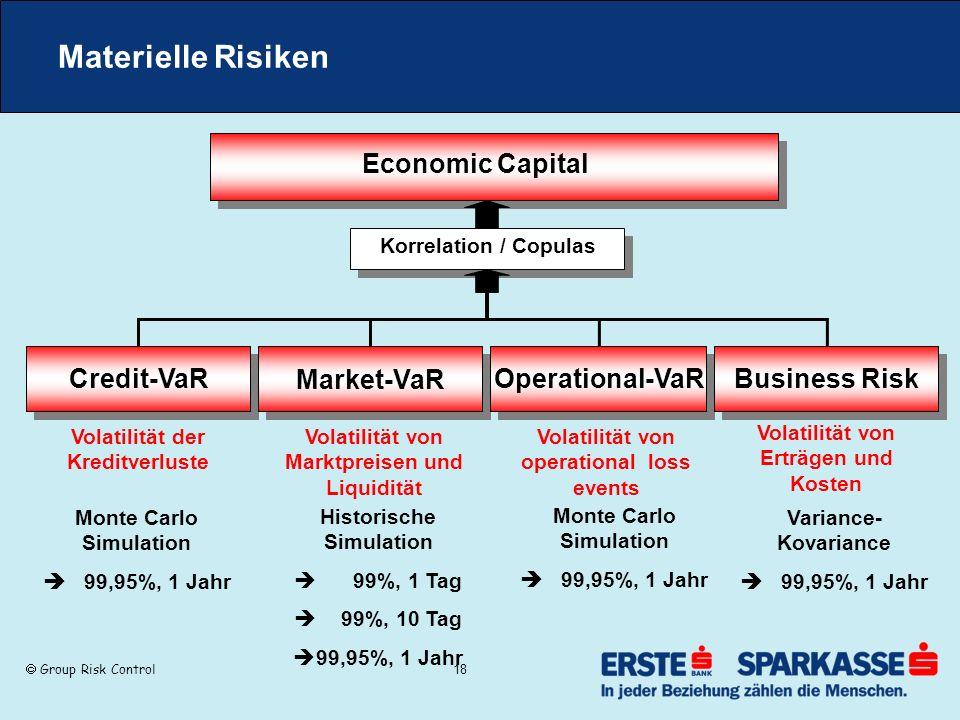Group Risk Control 18 Materielle Risiken Korrelation / Copulas Economic Capital Credit-VaR Volatilität der Kreditverluste Monte Carlo Simulation 99,95