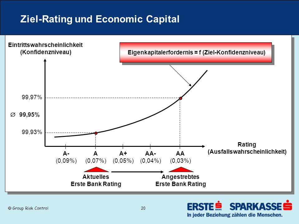 Group Risk Control 20 Ziel-Rating und Economic Capital A- (0,09%) AA- (0,04%) A+ (0,05%) A (0,07%) AA (0,03%) Eintrittswahrscheinlichkeit (Konfidenzni