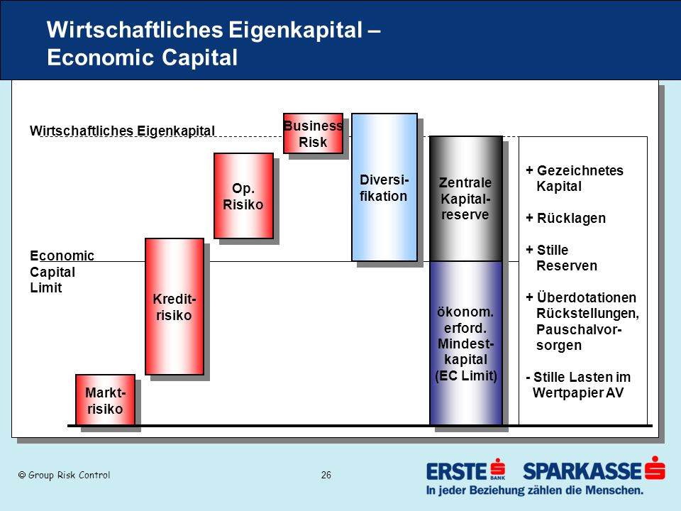 Group Risk Control 26 Wirtschaftliches Eigenkapital – Economic Capital Diversi- fikation Diversi- fikation Business Risk Business Risk Zentrale Kapital- reserve Zentrale Kapital- reserve Markt- risiko Markt- risiko Kredit- risiko Kredit- risiko Op.