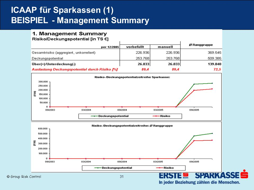 Group Risk Control 31 ICAAP für Sparkassen (1) BEISPIEL - Management Summary