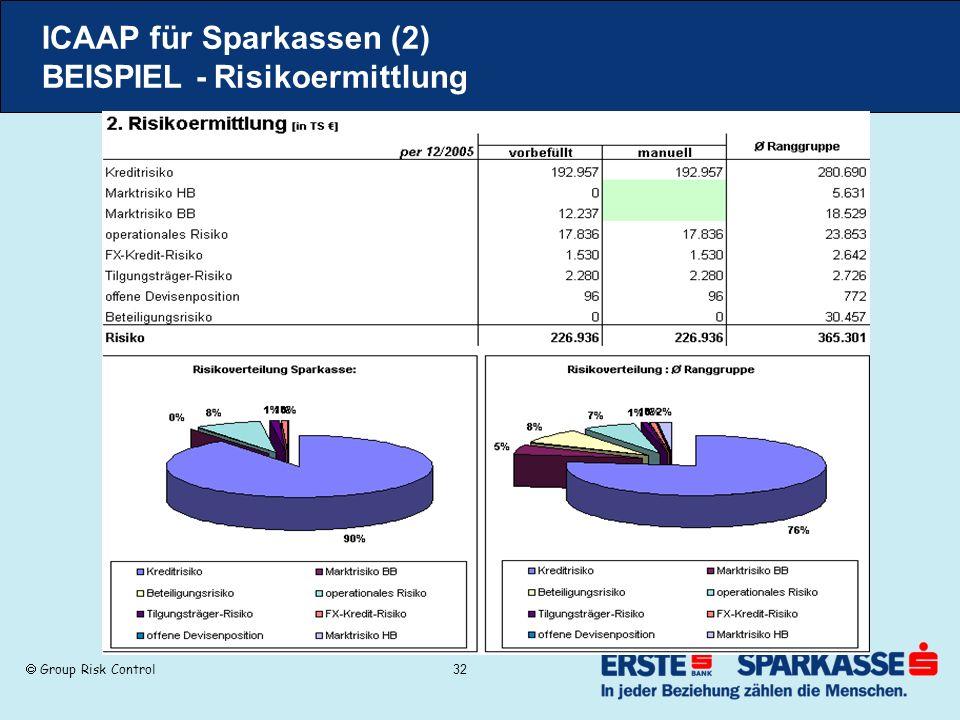 Group Risk Control 32 ICAAP für Sparkassen (2) BEISPIEL - Risikoermittlung
